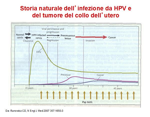 Papilloma virus tempo di latenza